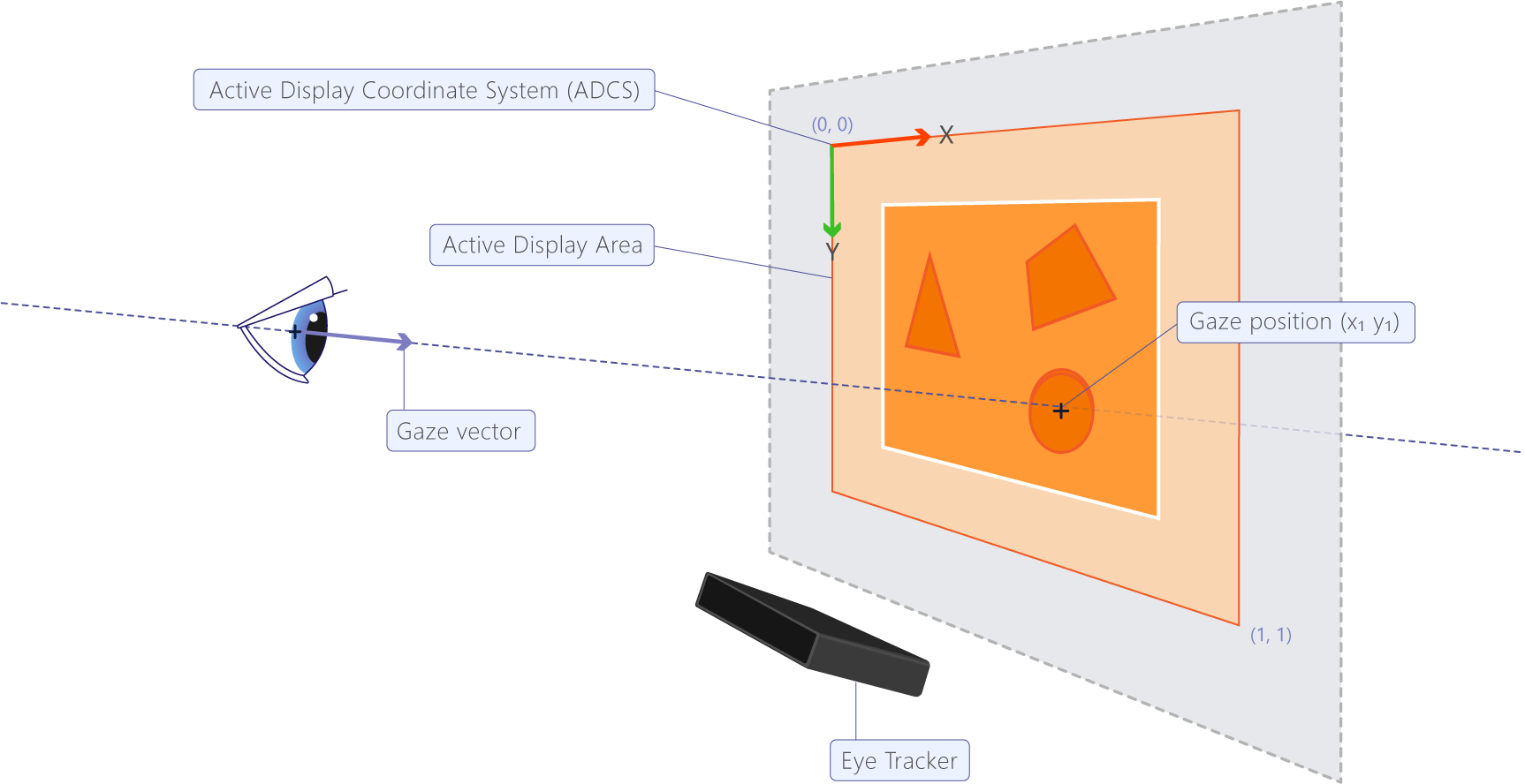 Active Display Coordinate System